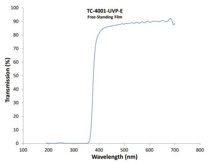 TC-4001-UVP Spectroscopic Graph